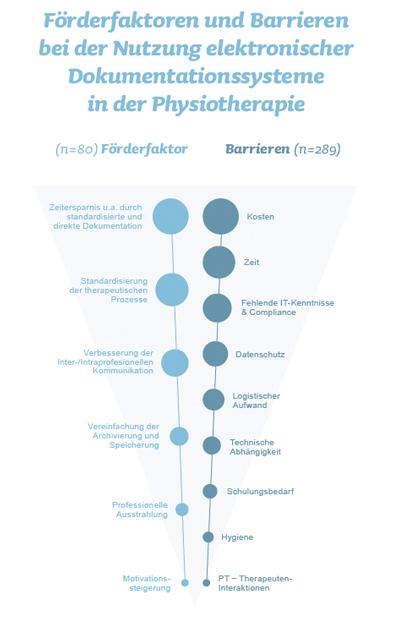 Förderfaktoren und Barrieren bei der Nutzung elektronischer Dokumentationssysteme in der Physiotherapie