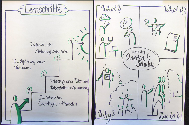 Symbolbild für Workshoparbeit
